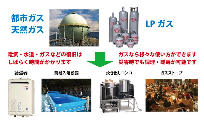 LPガスは災害時でも使用可能