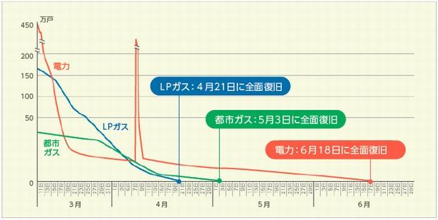 LPガスは災害に強いエネルギー