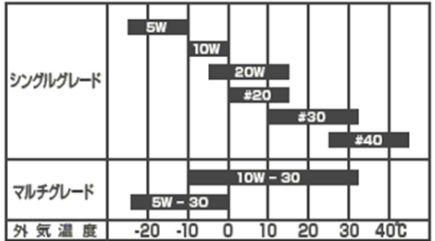 GENERACポータブル発電機 LP3250 オイル粘度 推奨比較