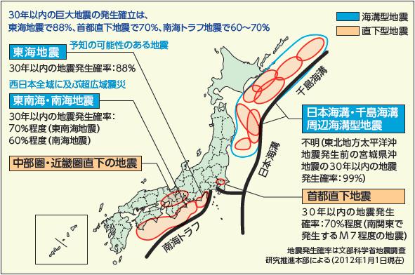 災害への備え 地震発生確率