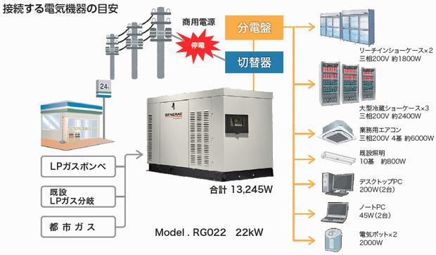 GENERAC 非常用LPガス発電機 使用事例 据え置き型