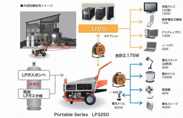 GENERAC 非常用LPガス発電機 使用事例 ポータブル